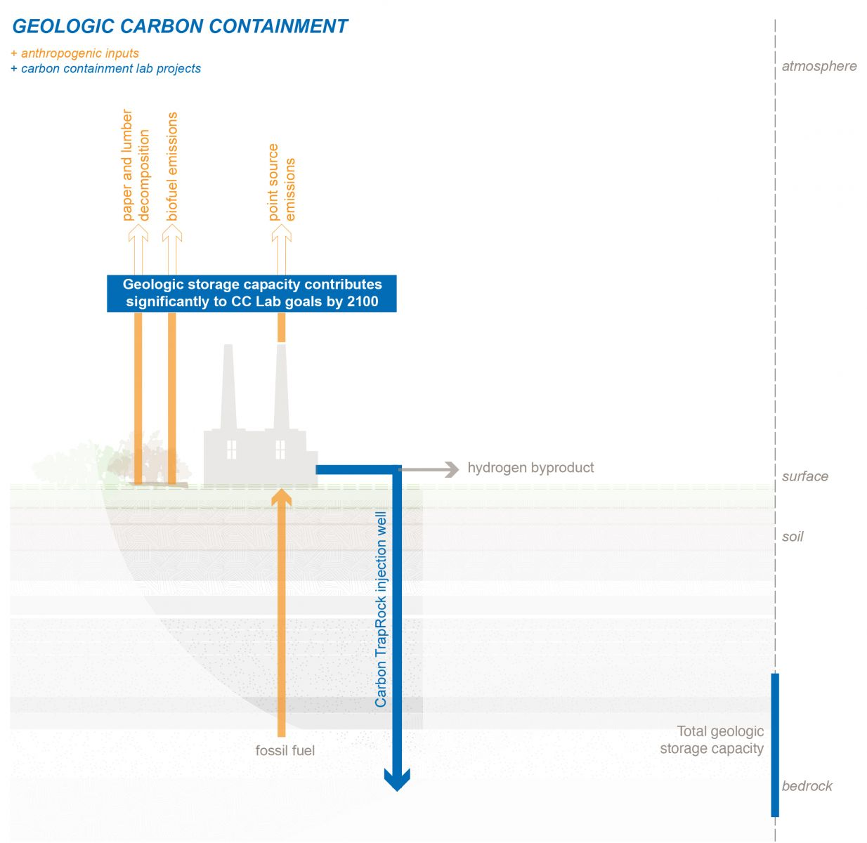 Graphic of the cycle of geologic carbon containment.